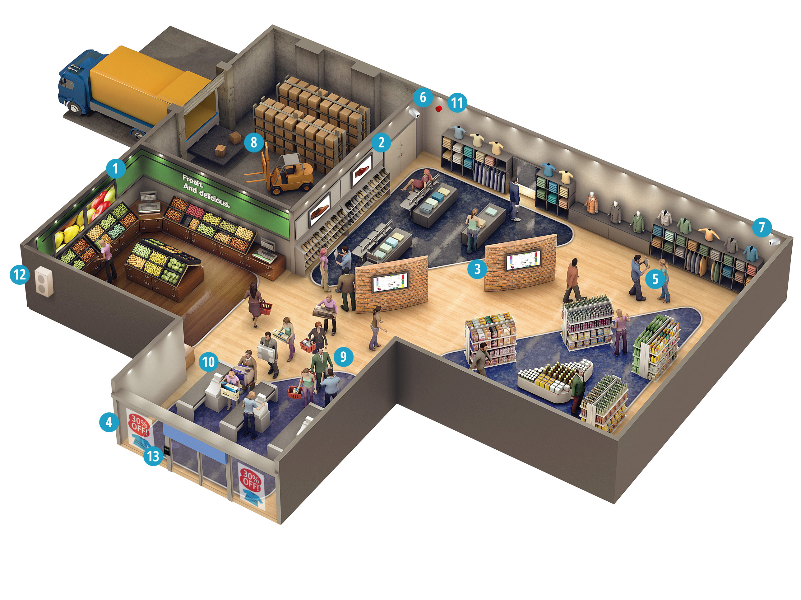 How do Panasonic solutions support the chain store sector?